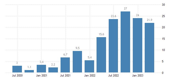 poland labour cost idx transportation storage eurostat data
