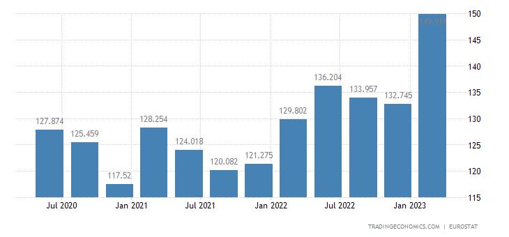 Poland Unit Labour Costs