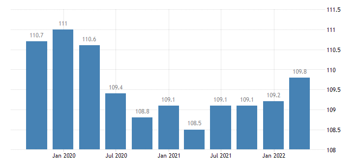 poland labour input employment number of persons employed eurostat data