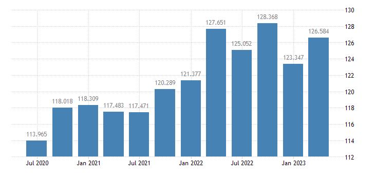 poland labour productivity unit labour costs eurostat data