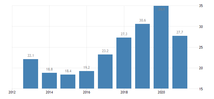 poland labour transitions from temporary to permanent contracts males eurostat data