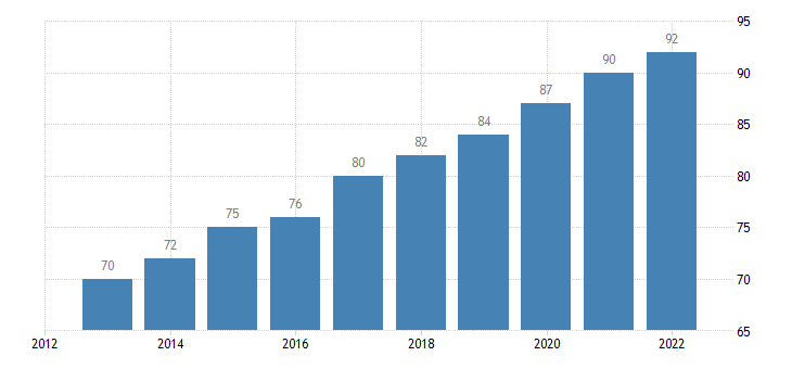poland level of internet access eurostat data