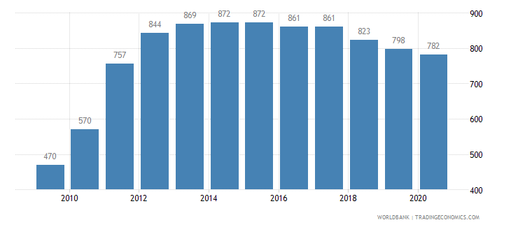 poland listed domestic companies total wb data