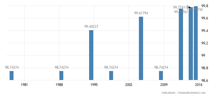 poland literacy rate adult total percent of people ages 15 and above wb data