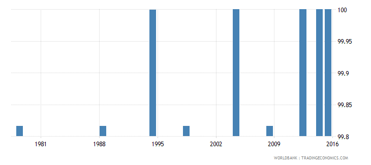 poland literacy rate youth female percent of females ages 15 24 wb data