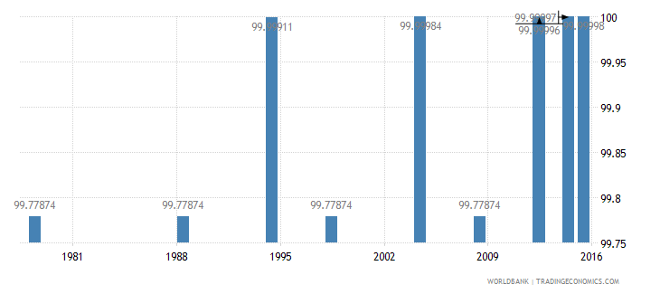 poland literacy rate youth male percent of males ages 15 24 wb data