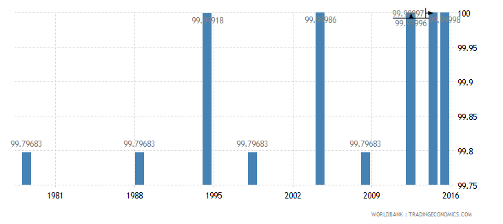 poland literacy rate youth total percent of people ages 15 24 wb data