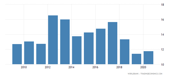 poland loans from nonresident banks amounts outstanding to gdp percent wb data