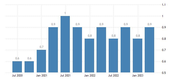 poland long term unemployment eurostat data