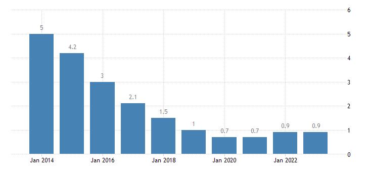 poland long term unemployment rate females eurostat data