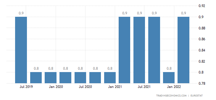 Poland Long Term Unemployment Rate