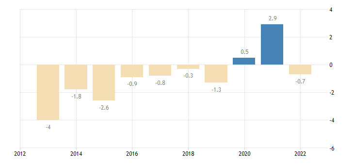 poland main balance of payments international investment position items as share of gdp bpm6 in partnership with rest of the world eurostat data