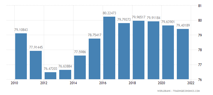 poland manufactures exports percent of merchandise exports wb data