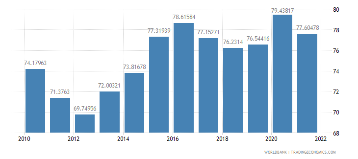 poland manufactures imports percent of merchandise imports wb data