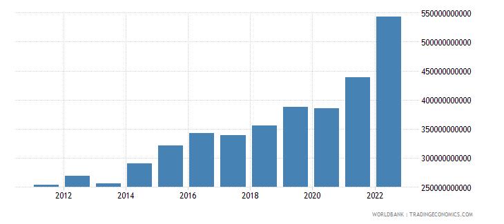 poland manufacturing value added current lcu wb data