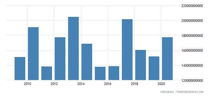 poland market capitalization of listed companies us dollar wb data