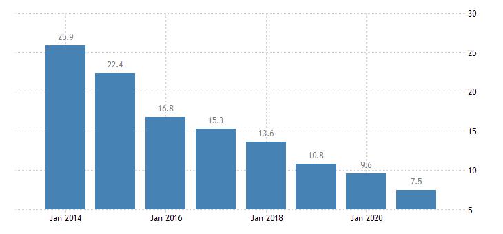 poland material deprivation rate females eurostat data