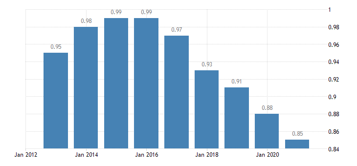 poland median relative income of elderly people eurostat data