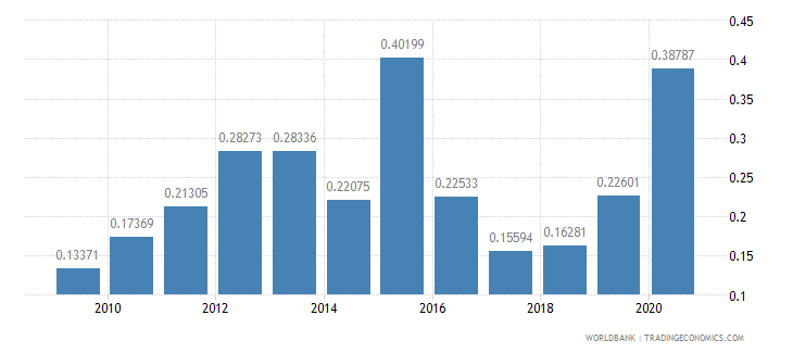 poland merchandise exports by the reporting economy residual percent of total merchandise exports wb data