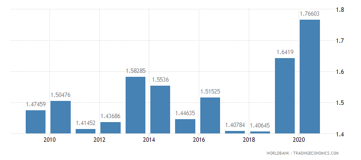 poland merchandise exports to developing economies in east asia  pacific percent of total merchandise exports wb data