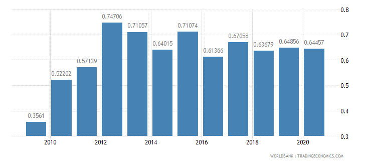 poland merchandise exports to developing economies in latin america  the caribbean percent of total merchandise exports wb data