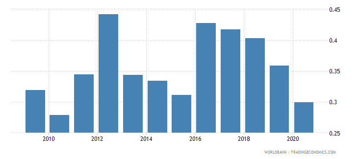 poland merchandise exports to developing economies in south asia percent of total merchandise exports wb data