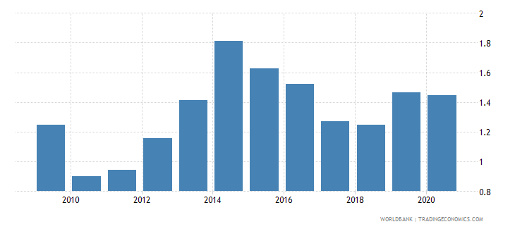 poland merchandise exports to economies in the arab world percent of total merchandise exports wb data