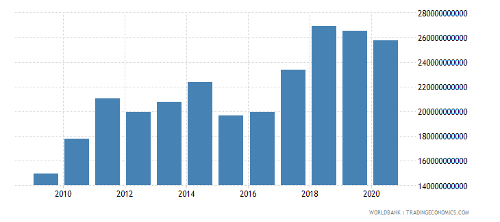 poland merchandise imports by the reporting economy us dollar wb data