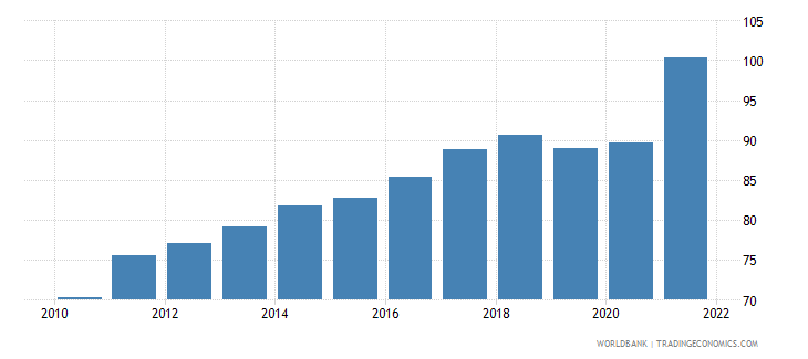 poland merchandise trade percent of gdp wb data