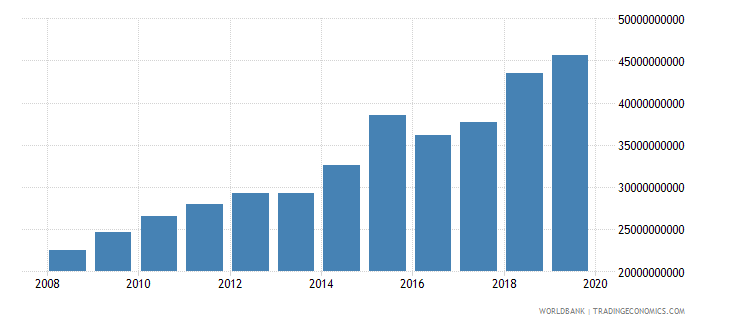 poland military expenditure current lcu wb data