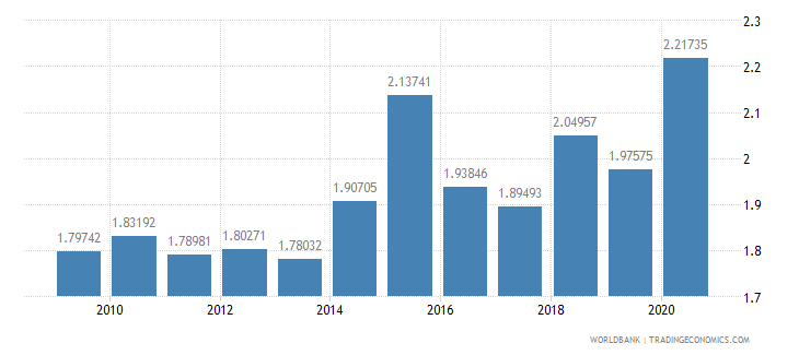 poland military expenditure percent of gdp wb data