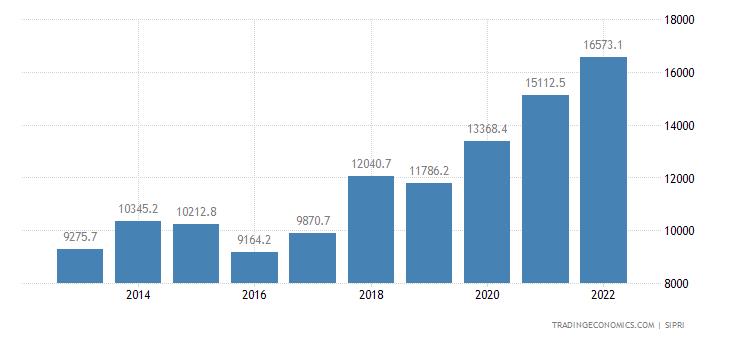 Poland Military Expenditure