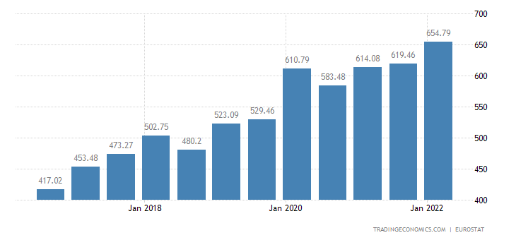 Poland Gross Minimum Monthly Wage