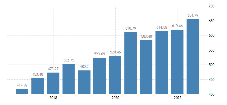 poland monthly minimum wages eurostat data