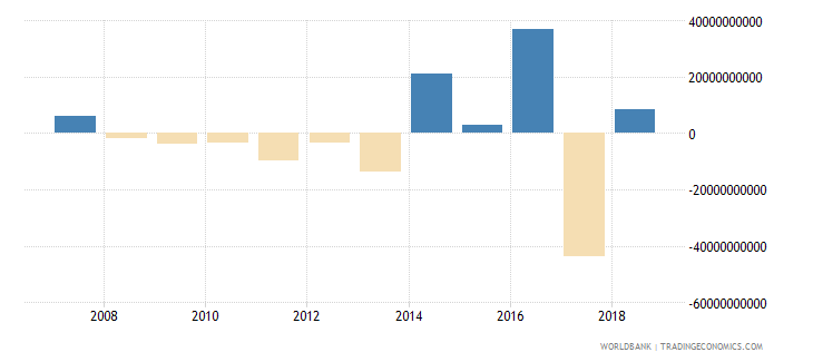 poland net acquisition of financial assets current lcu wb data