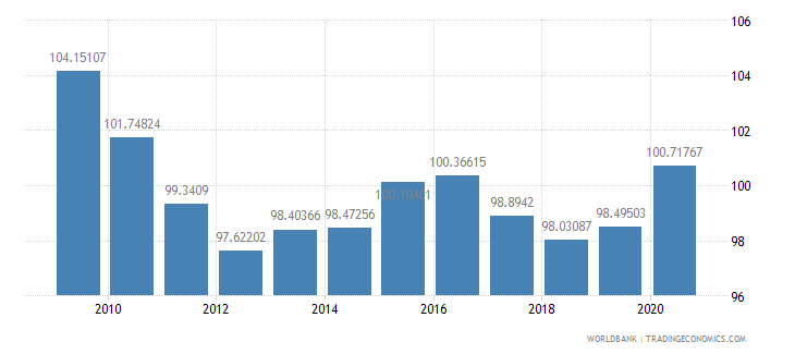 poland net barter terms of trade index 2000  100 wb data