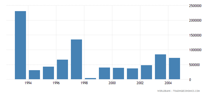 poland net bilateral aid flows from dac donors belgium us dollar wb data
