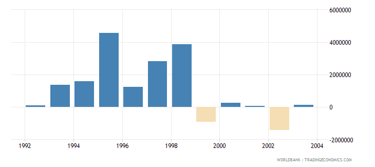 poland net bilateral aid flows from dac donors finland us dollar wb data