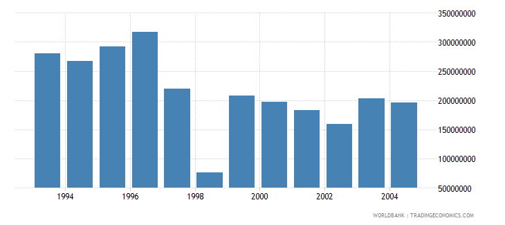 poland net bilateral aid flows from dac donors france us dollar wb data