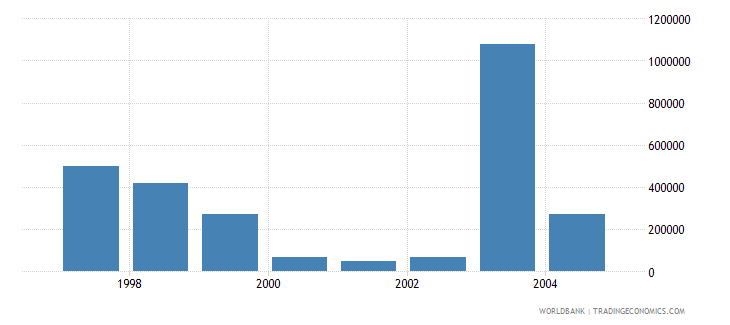 poland net bilateral aid flows from dac donors greece us dollar wb data
