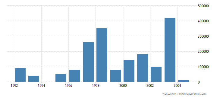 poland net bilateral aid flows from dac donors luxembourg us dollar wb data