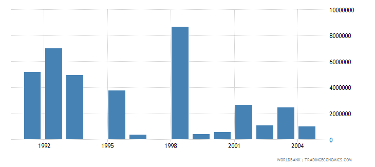 poland net bilateral aid flows from dac donors netherlands us dollar wb data