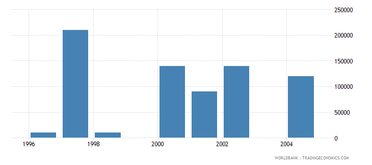 poland net bilateral aid flows from dac donors portugal us dollar wb data