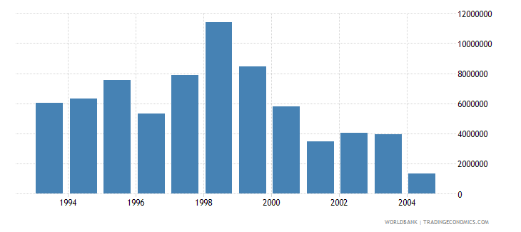 poland net bilateral aid flows from dac donors sweden us dollar wb data