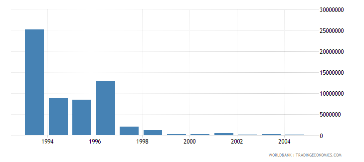 poland net bilateral aid flows from dac donors switzerland us dollar wb data