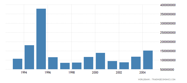 poland net bilateral aid flows from dac donors total us dollar wb data