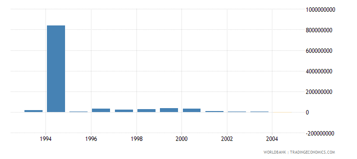 poland net bilateral aid flows from dac donors united states us dollar wb data