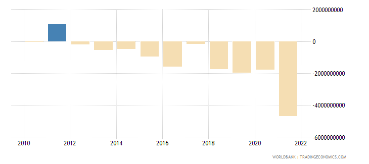poland net current transfers from abroad us dollar wb data