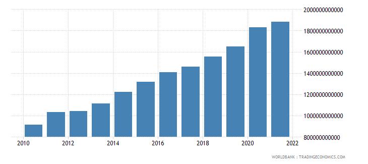 poland net domestic credit current lcu wb data
