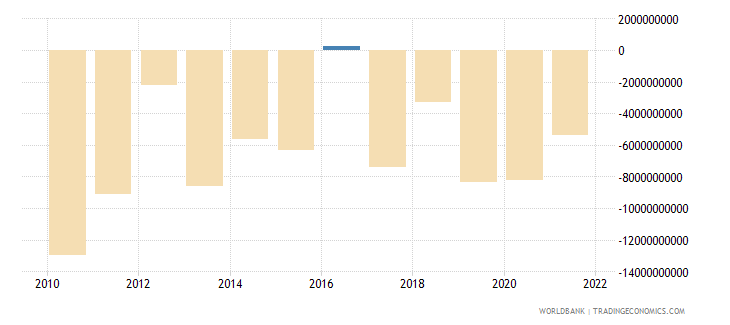 poland net errors and omissions adjusted bop us dollar wb data